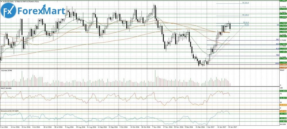 Аналитика от компании ForexMart - 25.01.AUD.USD.JPG
