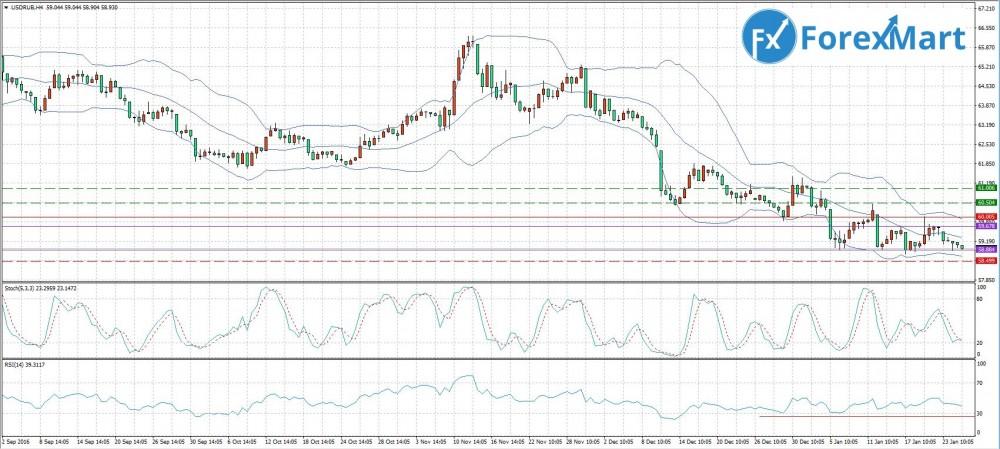 Аналитика от компании ForexMart - 25.01. USD.RUB.JPG