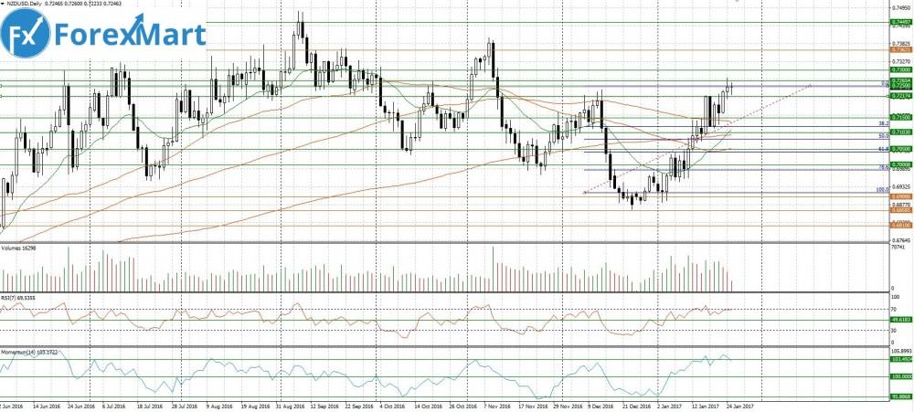 Аналитика от компании ForexMart - 25.01.NZD.USD.JPG