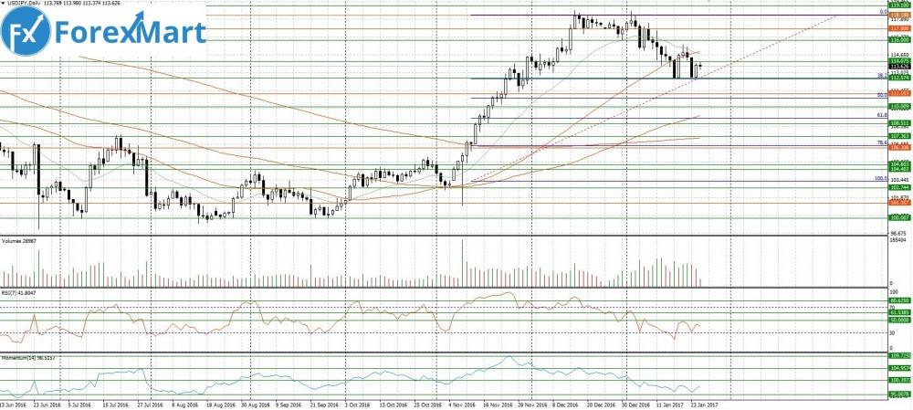 Аналитика от компании ForexMart - 25.01.USD.JPY.JPG